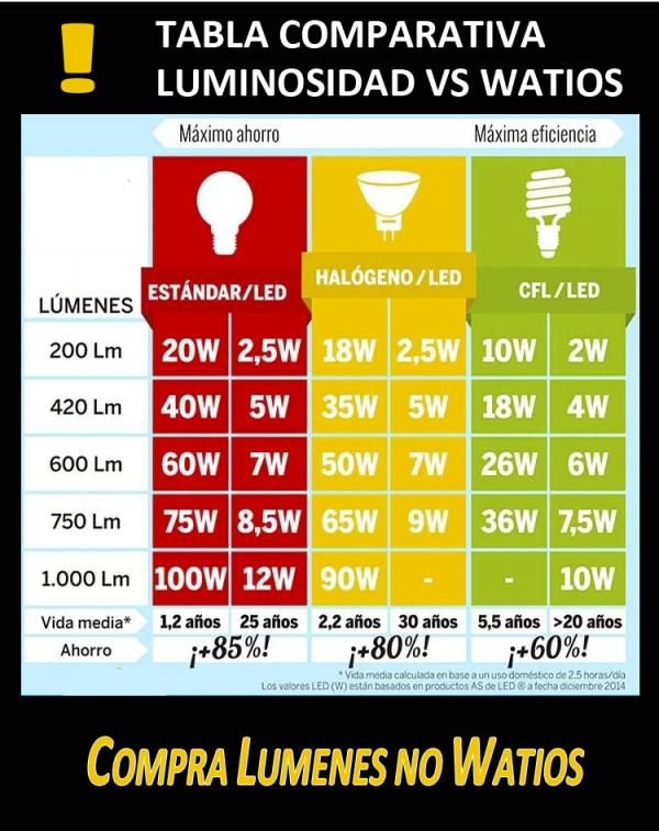Lumenes vs Vatios